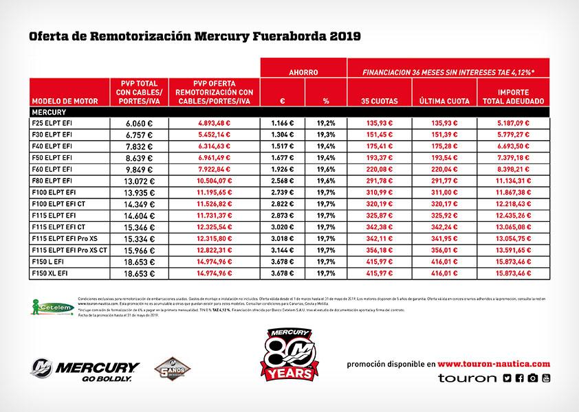 Oferta Mercury Repower Now 2019